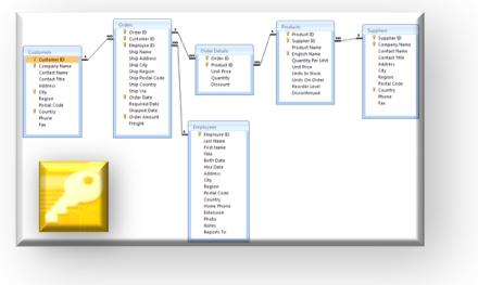Microsoft Access - Relationships View