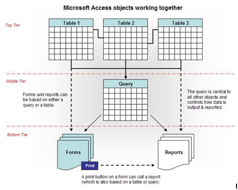 Microsoft Access - database objects working together